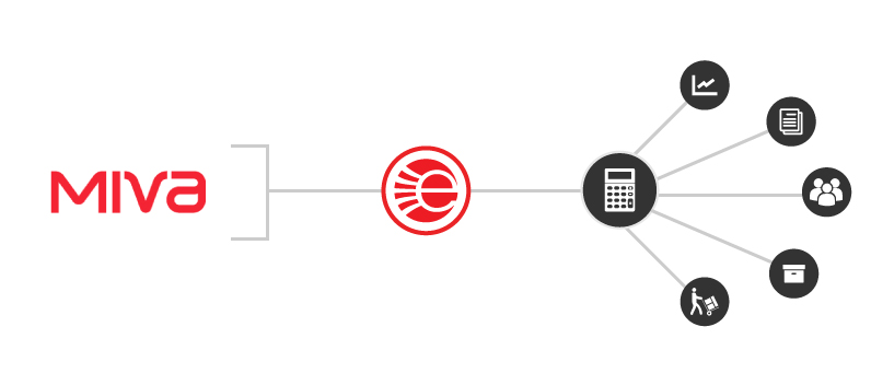 Miva ERP Integration EBridge Connections