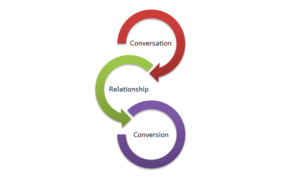 FROM CONVERSATION TO CONVERSION: WHAT YOU NEED TO KNOW ABOUT THE PROCESS AS AN ONLINE RETAILER