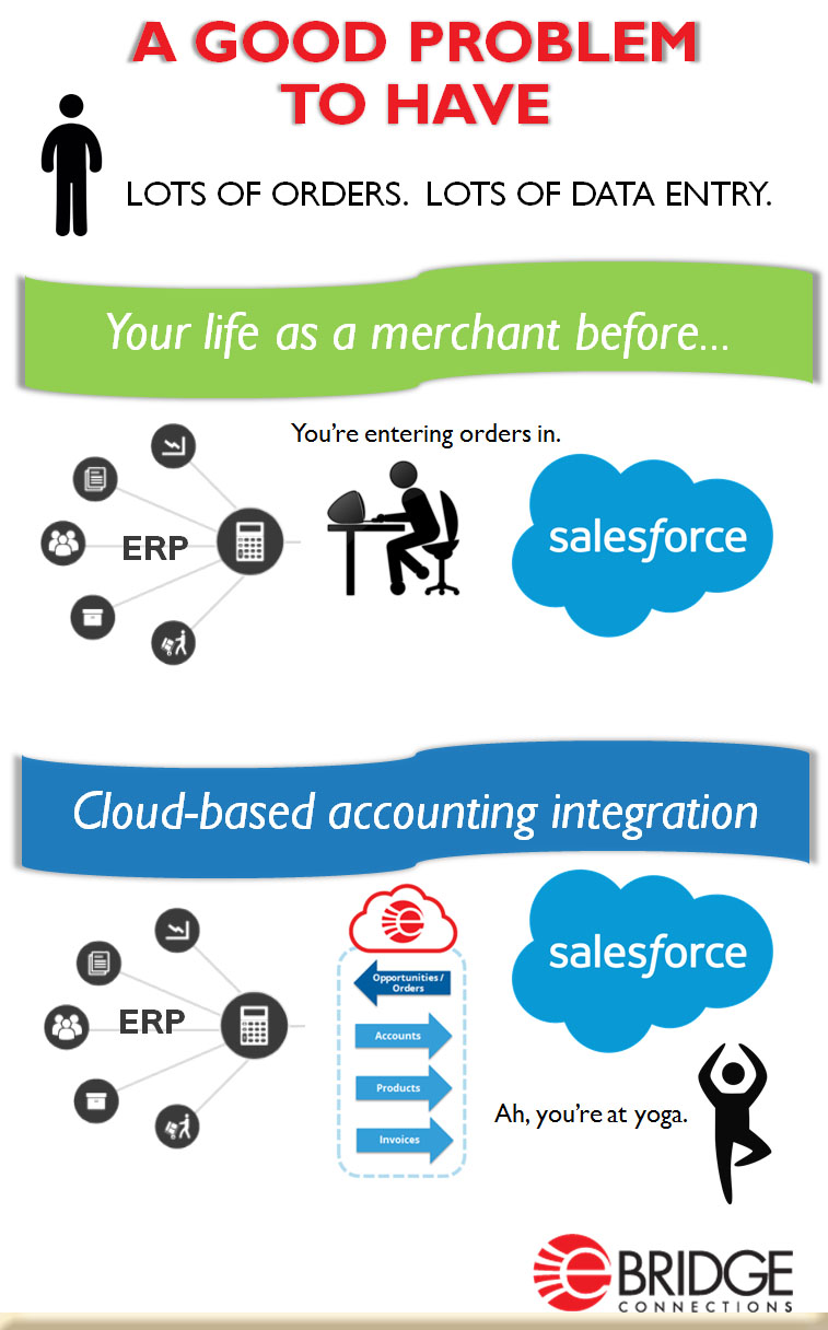 integrate Salesforce with your ERP using eBridge iPaaS