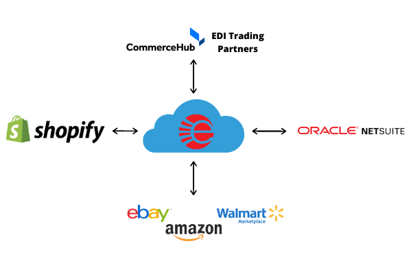 eBridge-Multi-Channel-Channel-integration-with-Shopify-iPaaSS.png
